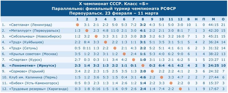 X чемпионат СССР. Класс «Б»