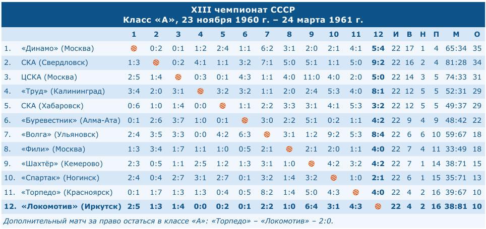 Чемпионат СССР 1961