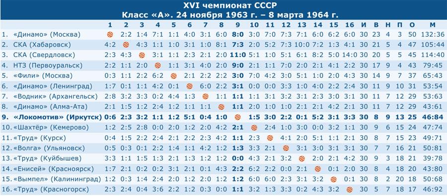 Чемпионат СССР 1964