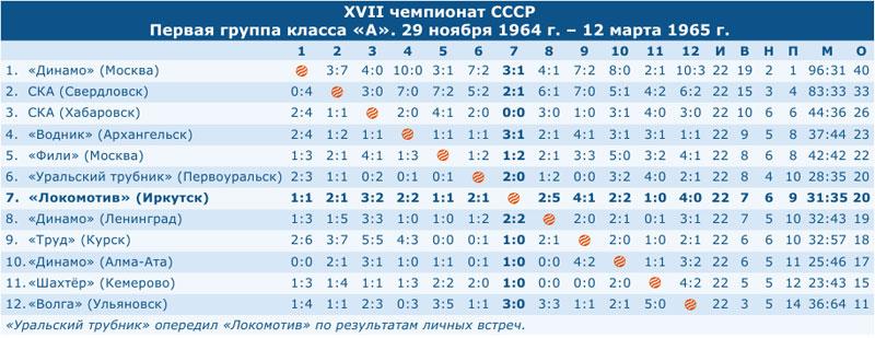 Чемпионат СССР 1965
