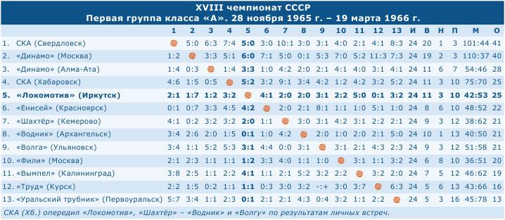 Чемпионат СССР 1966