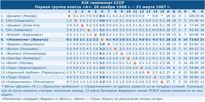 Чемпионат СССР 1967