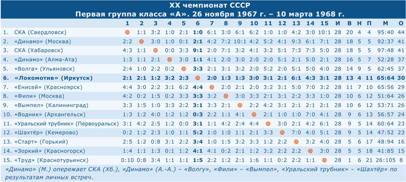 Чемпионат СССР 1968