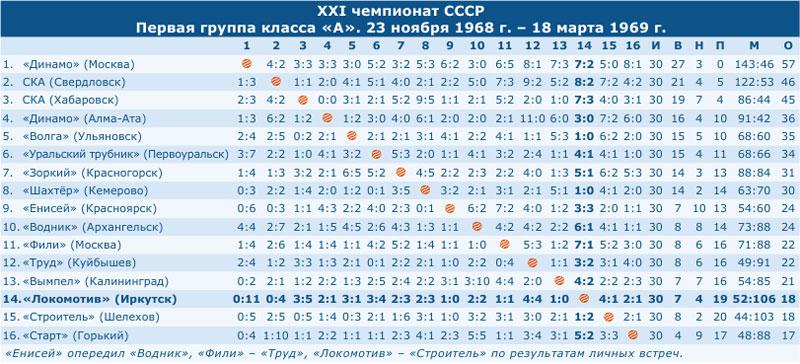 Чемпионат СССР 1969