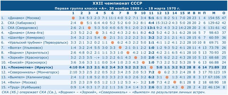 Чемпионат СССР 1970