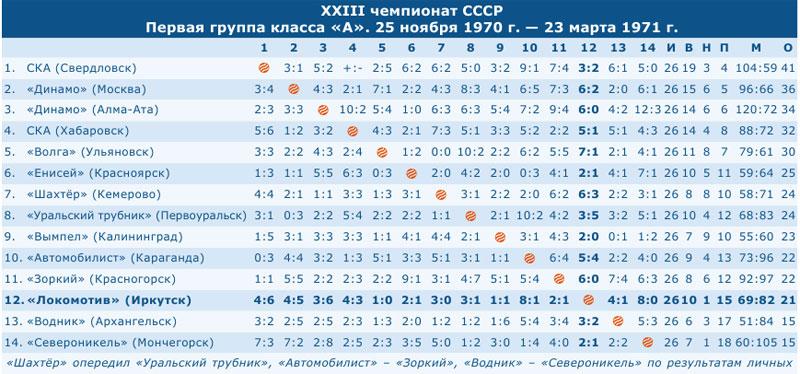 Чемпионат СССР 1971