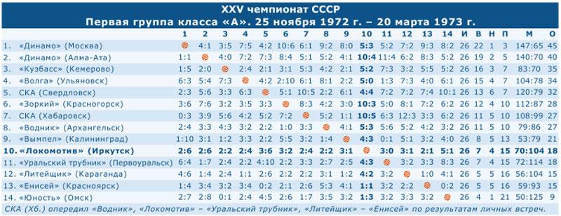 Чемпионат СССР 1973