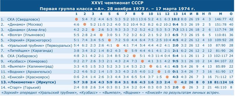 Чемпионат СССР 1974