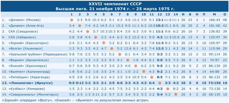 Чемпионат СССР 1975
