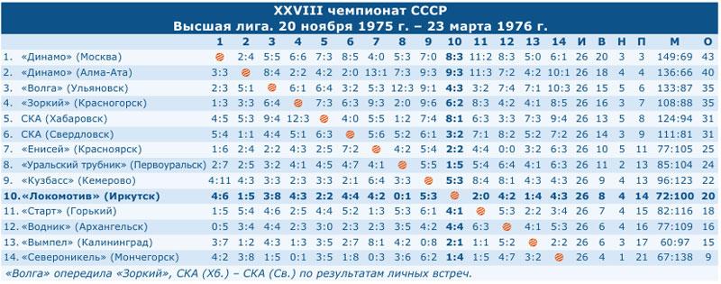 Чемпионат СССР 1976