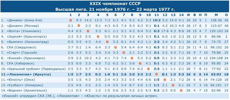 Чемпионат СССР 1977