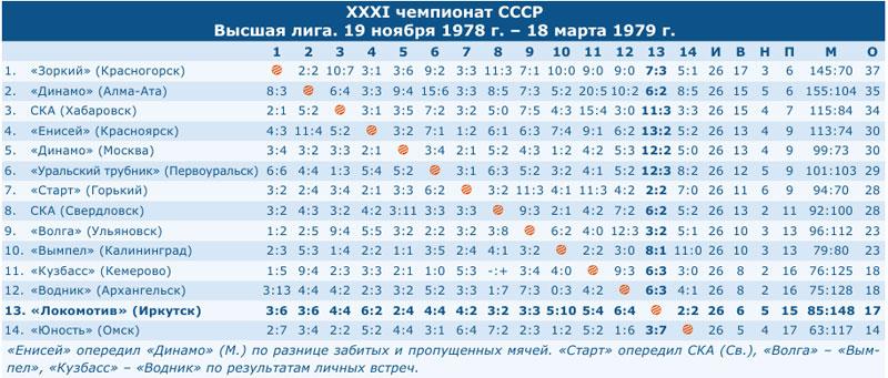 Чемпионат СССР 1979