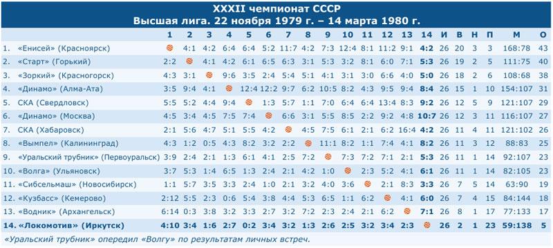 Чемпионат СССР 1980