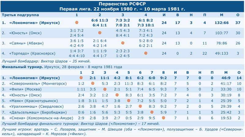 Первенство РСФСР 1981