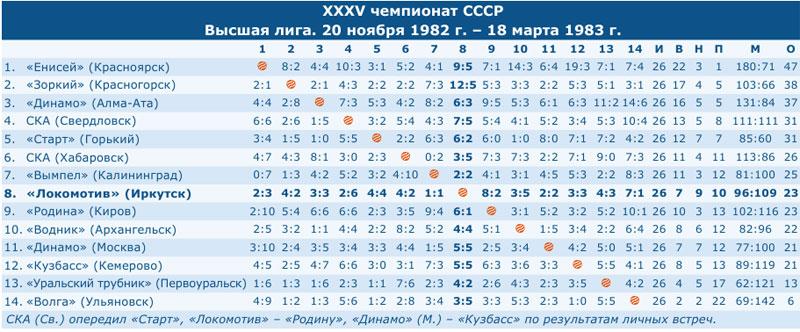 Чемпионат СССР 1983