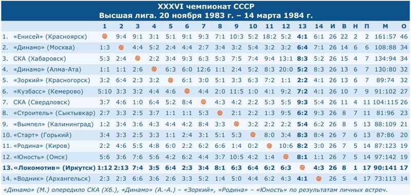 Чемпионат СССР 1984