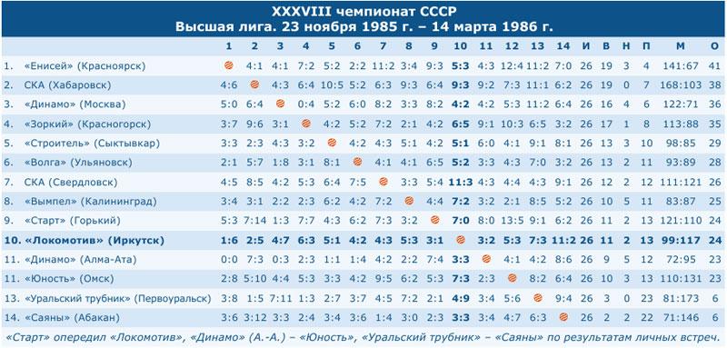 Чемпионат СССР 1986