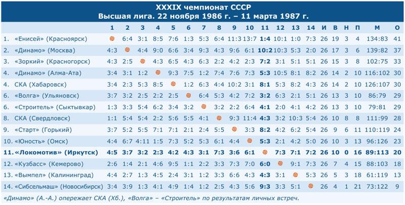 Чемпионат СССР 1987