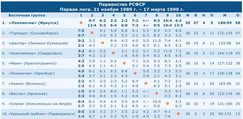 Первенство РСФСР 1990