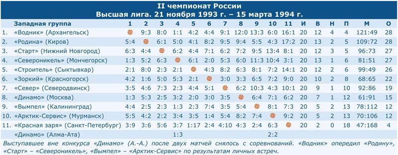 Чемпионат России 1994
