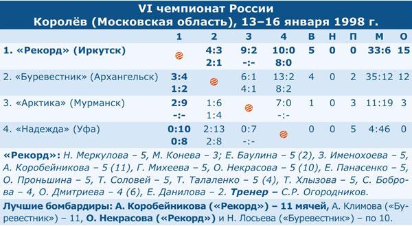 Чемпионат России 1998