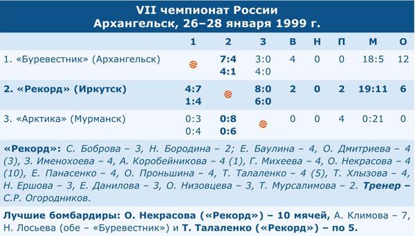 Чемпионат России 1999