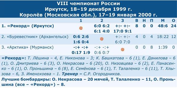 Чемпионат России 2000