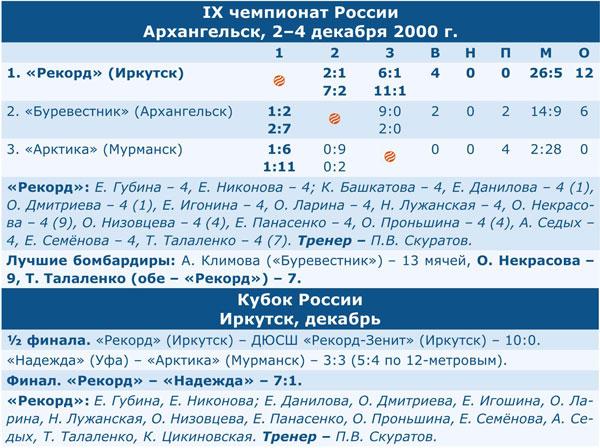 Чемпионат России 2001