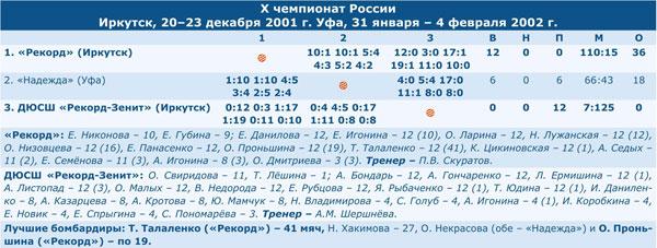 Чемпионат России 2002
