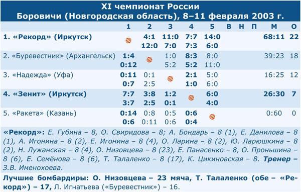 Чемпионат России 2003