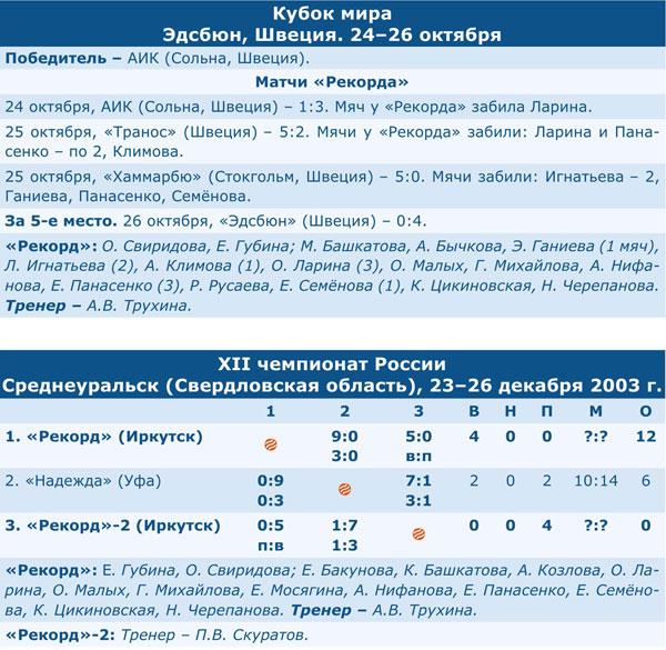 Чемпионат России 2004