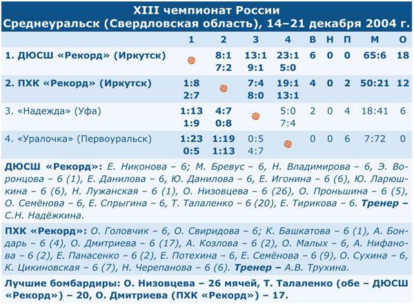 Чемпионат России 2005