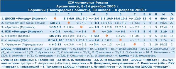 Чемпионат России 2006