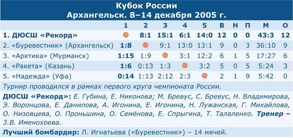 Кубок России 2006