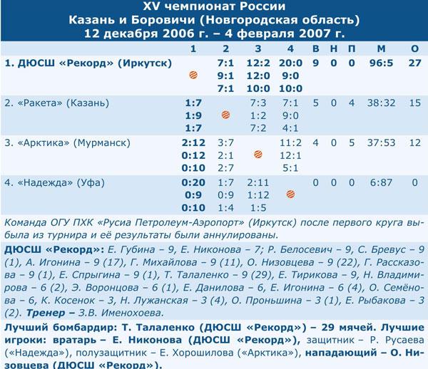 Чемпионат России 2007