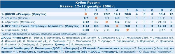 Кубок России 2007