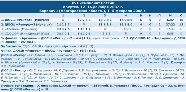 Чемпионат России 2008