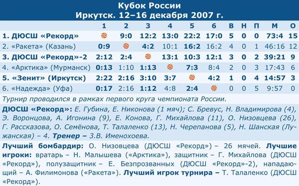 Кубок России 2008
