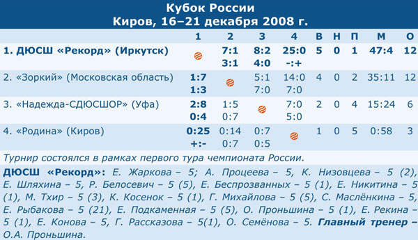 Кубок России 2009