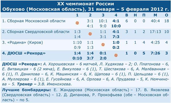 Чемпионат России 2012