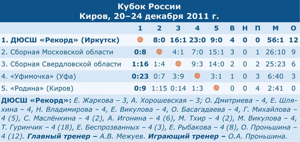 Кубок России 2012