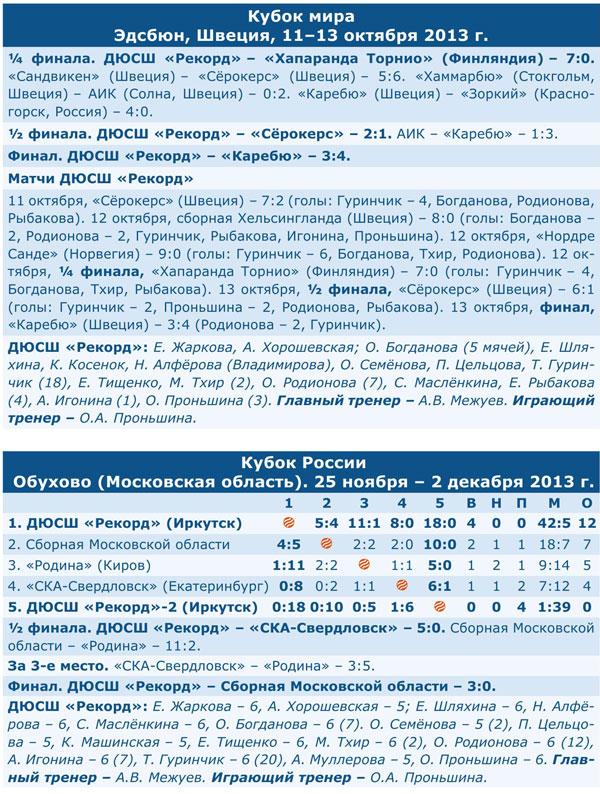 Чемпионат России 2014