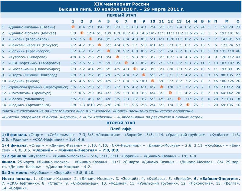 Чемпионат России 2011