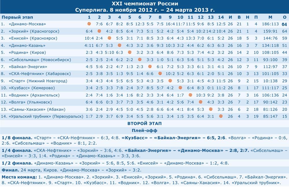 Чемпионат России-2012/2013