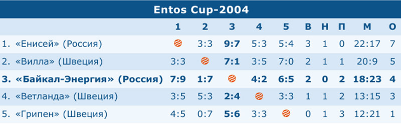 Entos Cup-2004