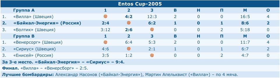 Entos Cup-2005