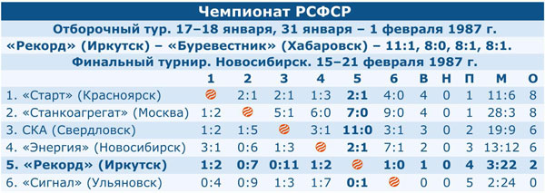 Чемпионат РСФСР 1986