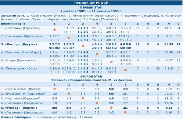 Чемпионат РСФСР 1990