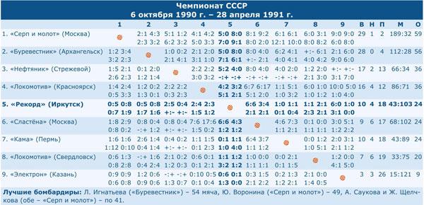 Чемпионат СССР 1991
