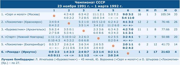 Чемпионат СССР 1992